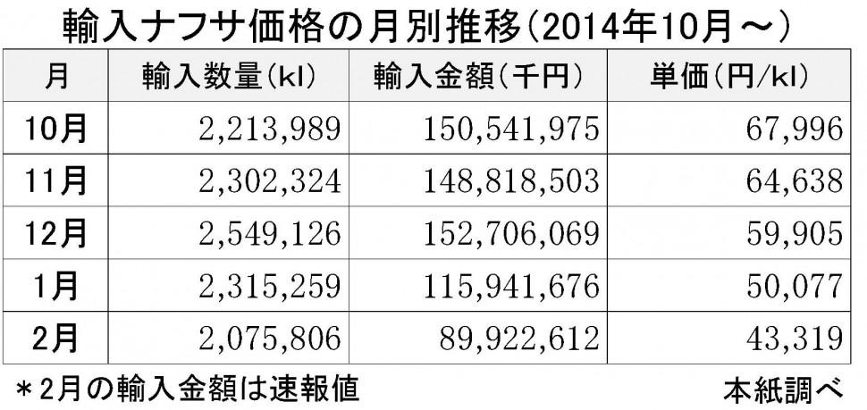 2015年2月の輸入ナフサ価格