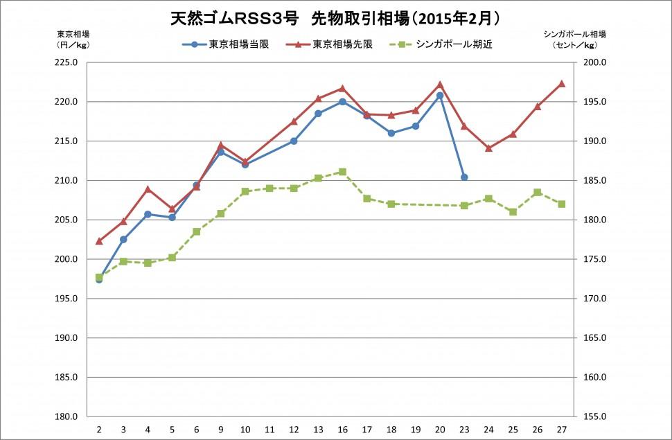 2015-02月東京SGPゴム相場(グラフ)