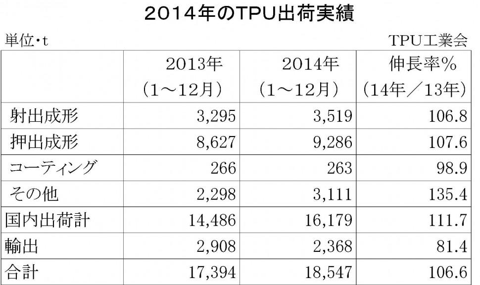 2014年TPU実績