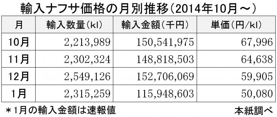 2015年1月の輸入ナフサ価格