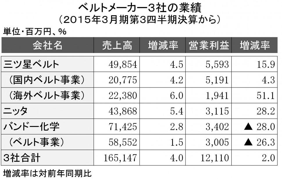 2015年3月期第3四半期 ベルト3社の業績