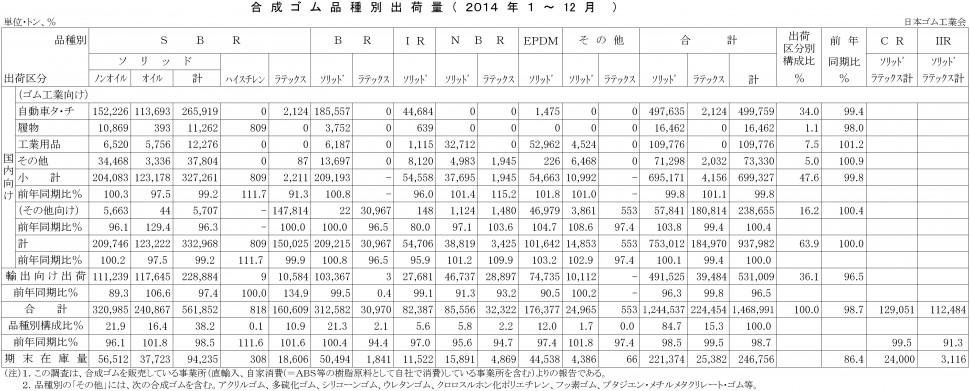 2014年1-12月計合成ゴム品種別出荷(日本ゴム工業会)