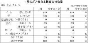 2015年1月のガス管自主検査合格数量