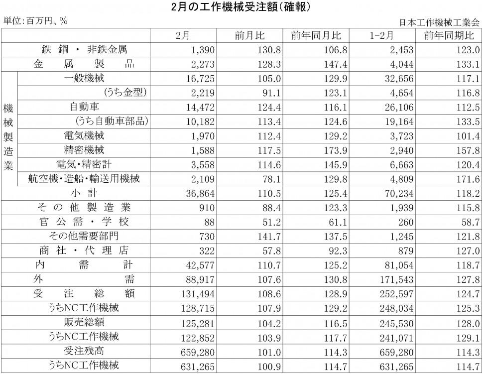 2015年2月の工作機械受注額(確報)