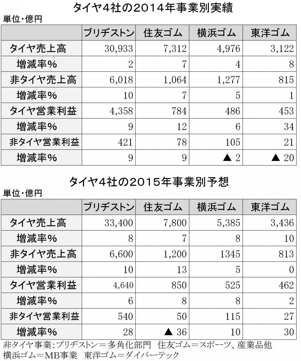 タイヤ4社の2014年決算非タイヤ事業