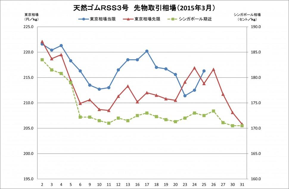 2015-03月東京SGPゴム相場(グラフ)