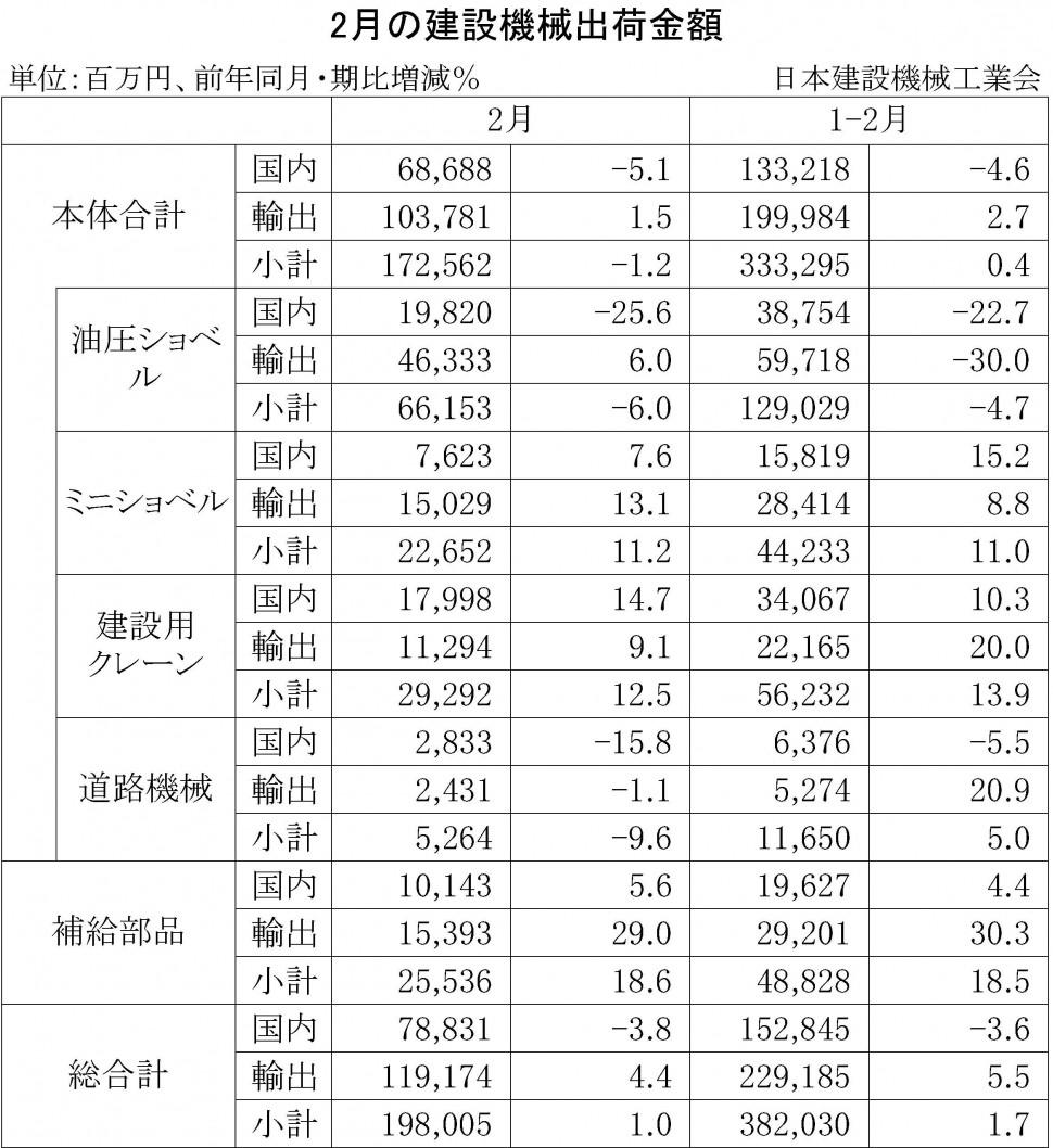 2015年2月の建設機械出荷金額