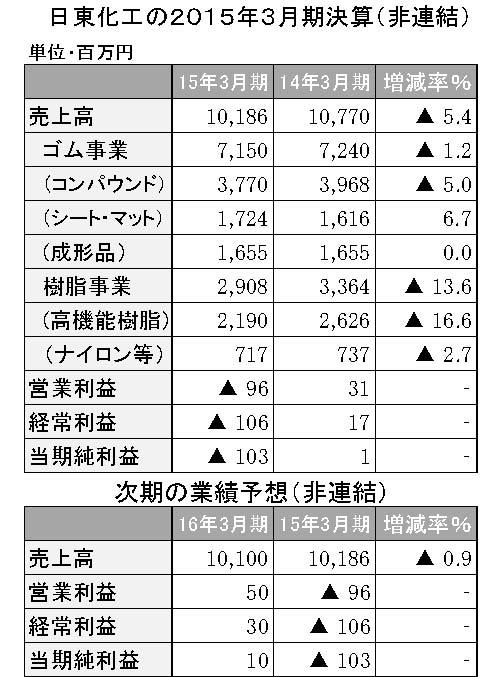 日東化工2015年3月期決算