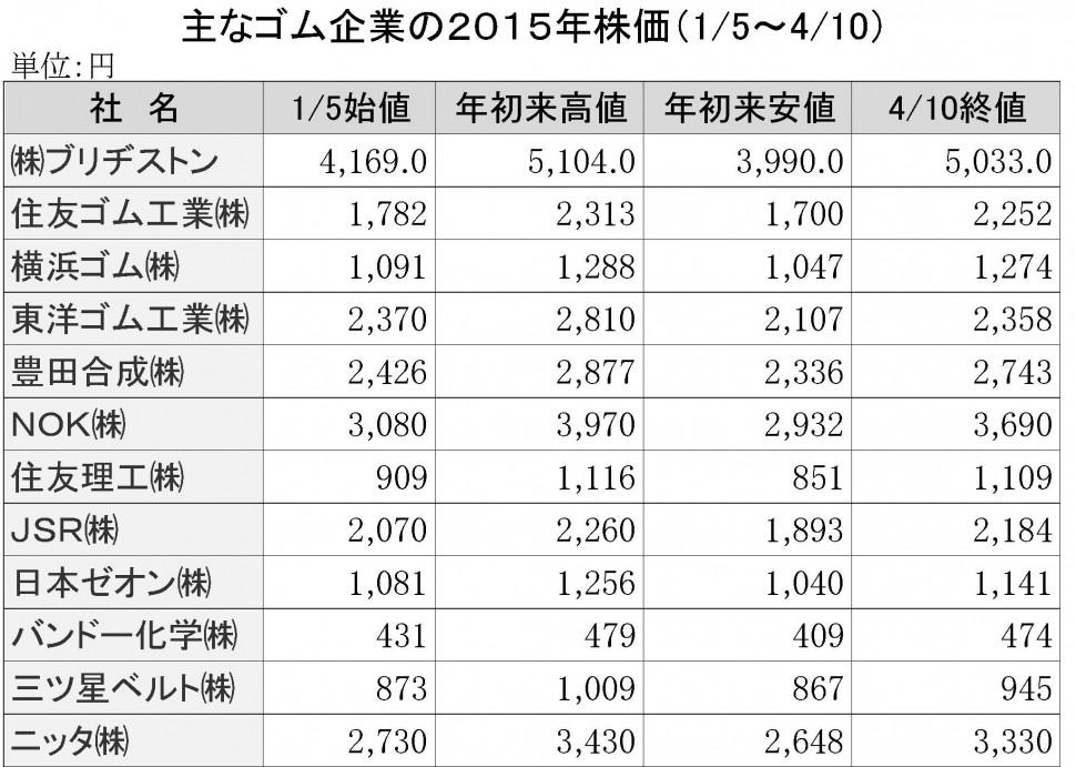 主なゴム企業の株価15年1月~