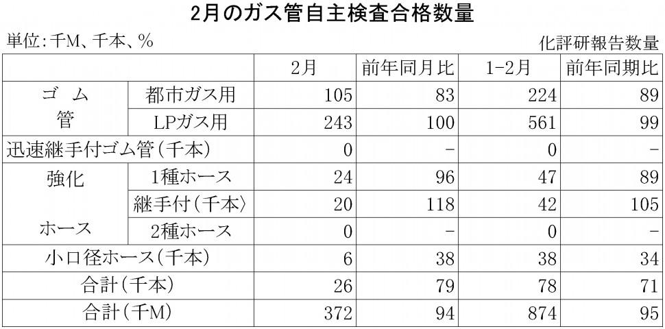 2015年2月のガス管自主検査合格数量
