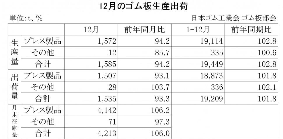 09-2014-12月のゴム板生産出荷