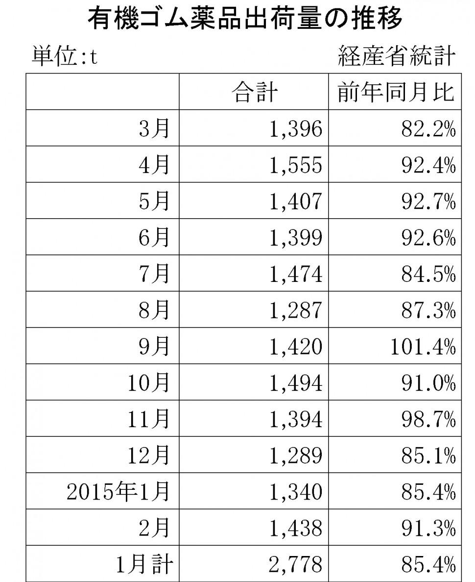 2015年2月のゴム薬品推移