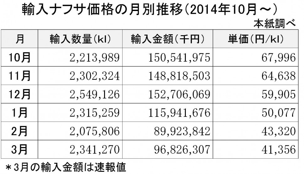 2015-3月の輸入ナフサ価格