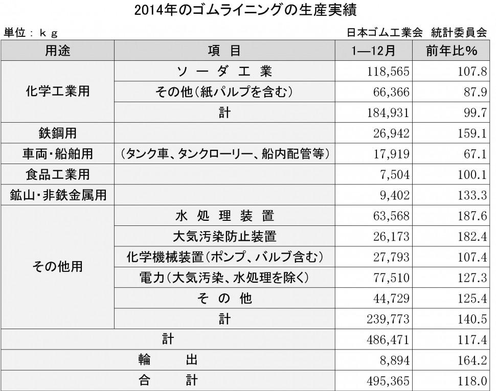 2014年のゴムライニング生産実績