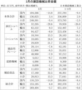 2015年3月の建設機械出荷金額