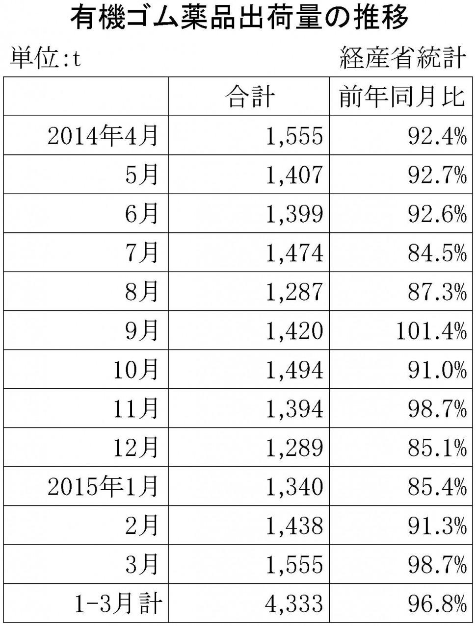 2015年3月のゴム薬品推移