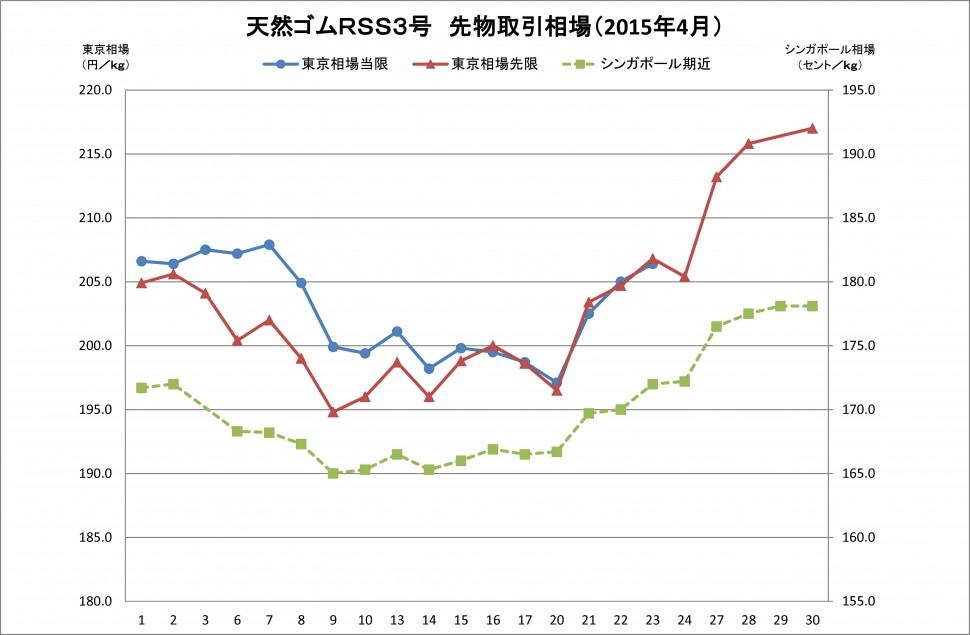 2015-04月東京SGPゴム相場(グラフ)