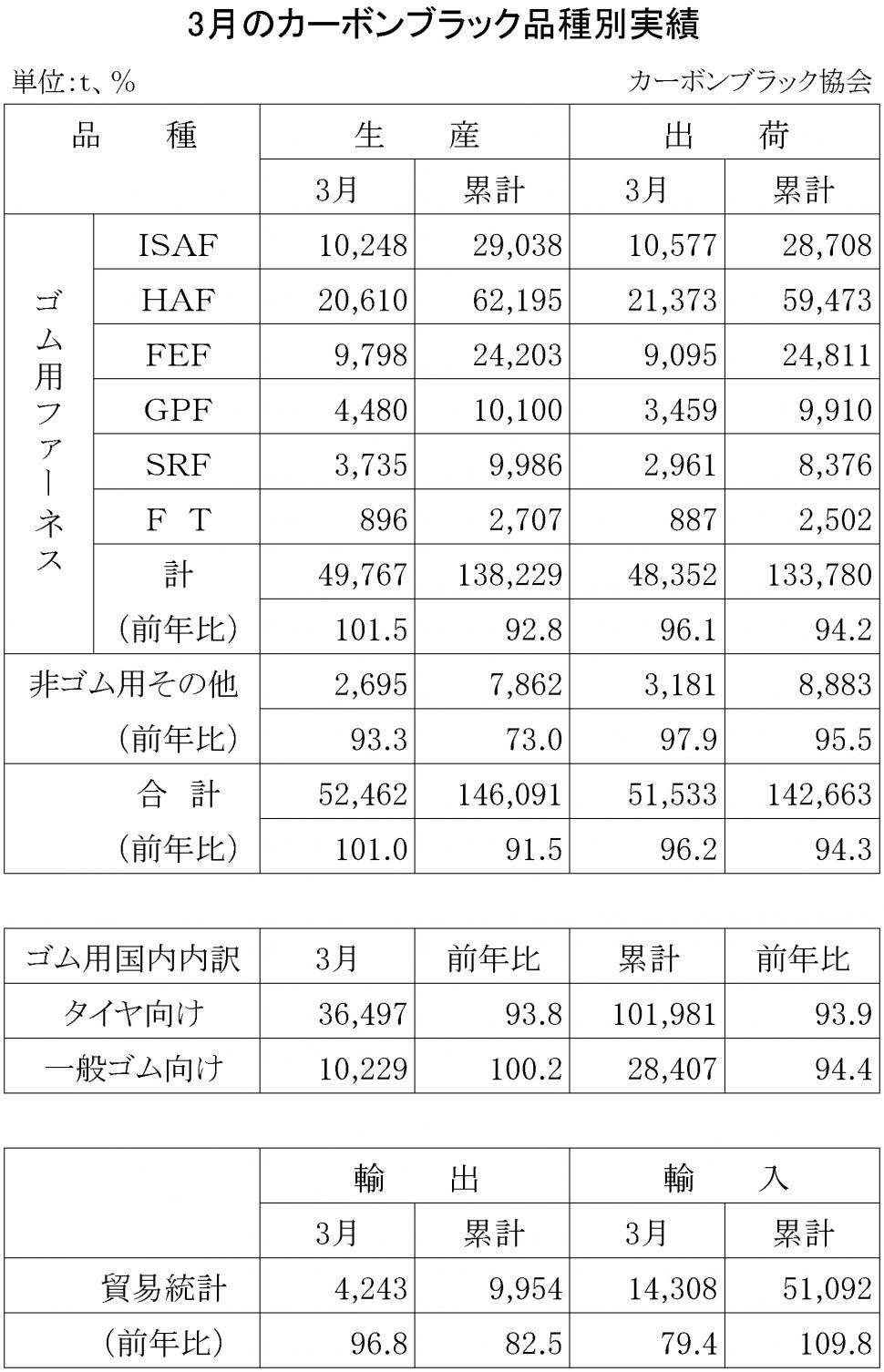 2015年3月のカーボンブラック品種別実績