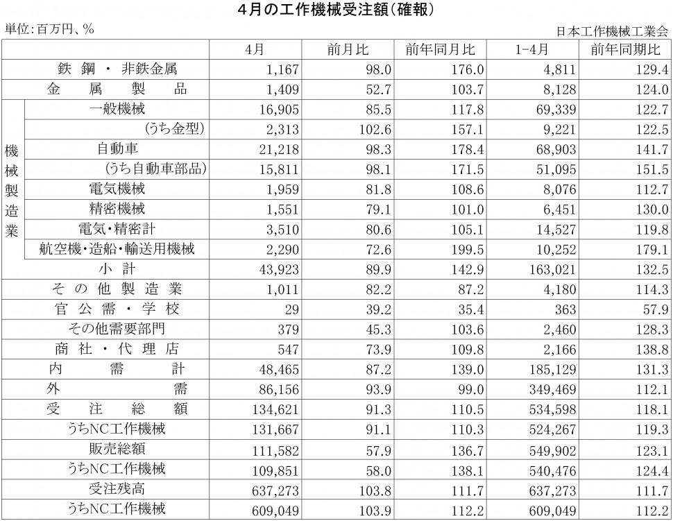 2015年4月の工作機械受注額(確報)