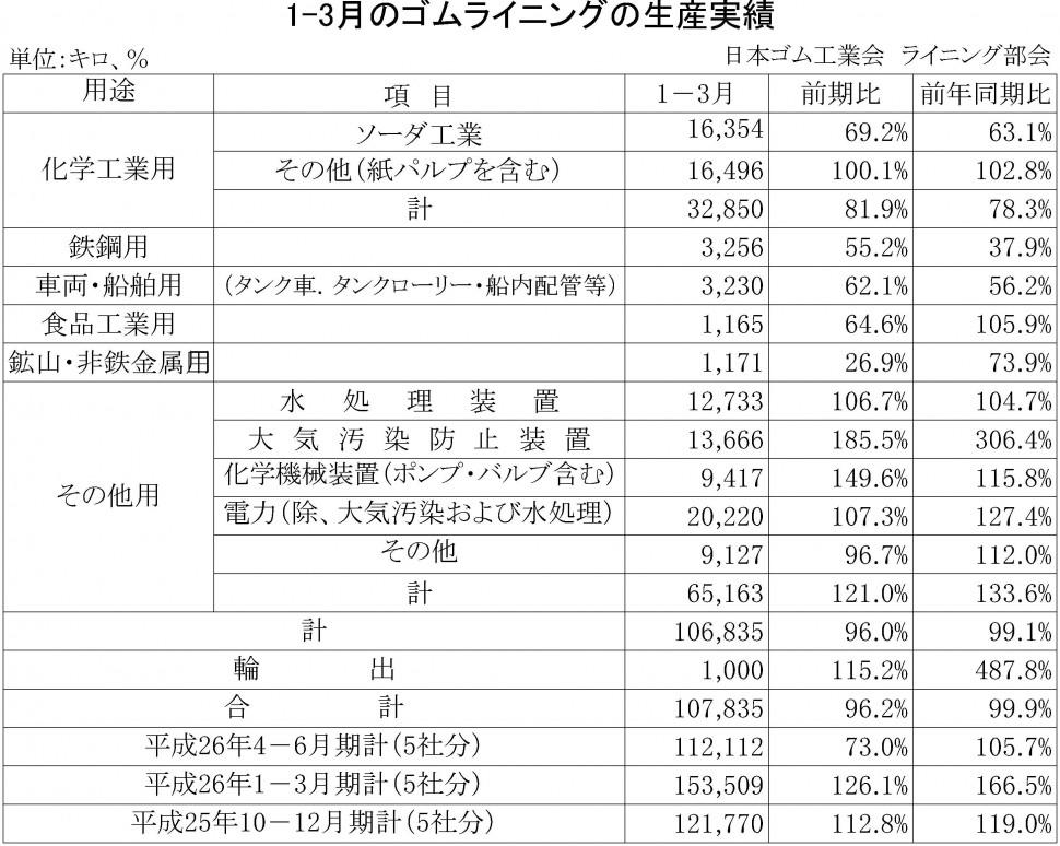 2015年1-3月期のゴムライニング生産実績