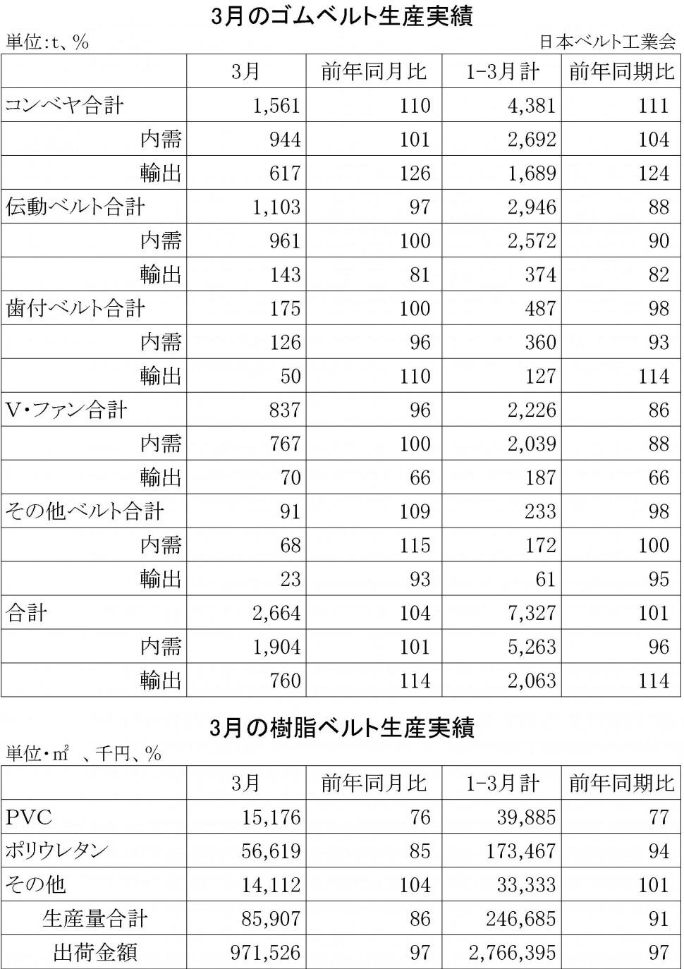 2015-3月ゴムベルト生産実績