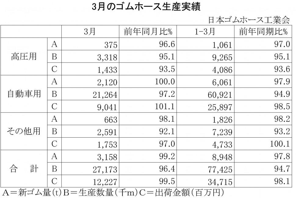 2015-3月のゴムホース生産実績