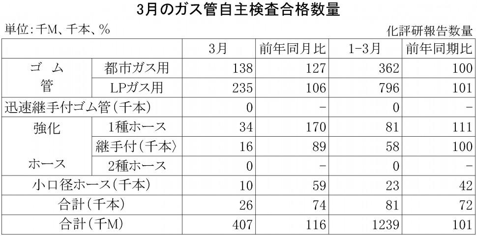 2015年3月のガス管自主検査合格数量
