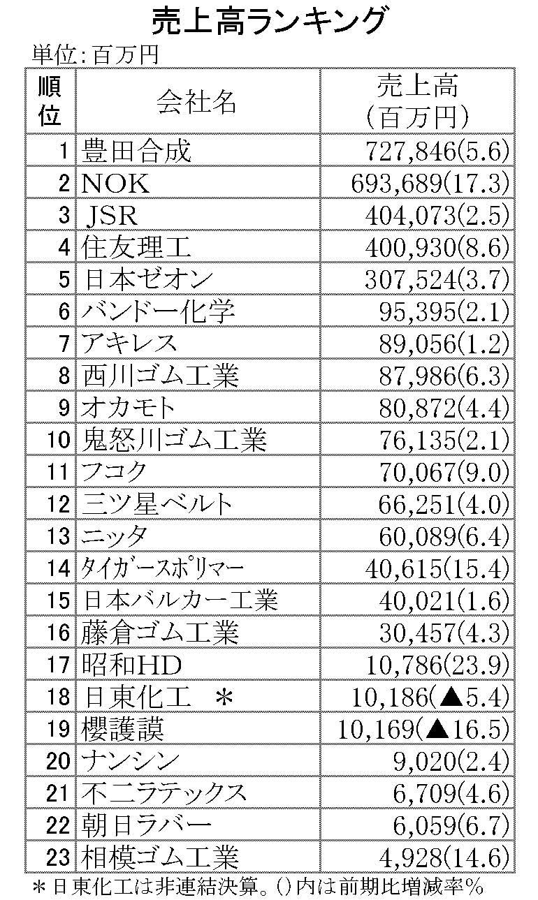 2015年3月期売上高ランキング