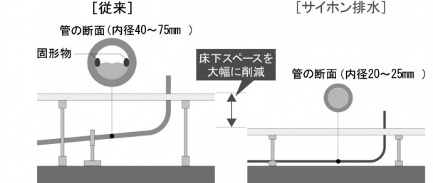 従来の排水システムと「サイホン排水システム」の違い