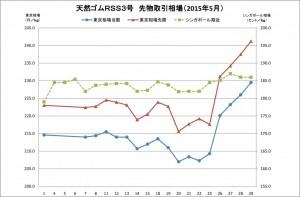 2015-05月東京SGPゴム相場