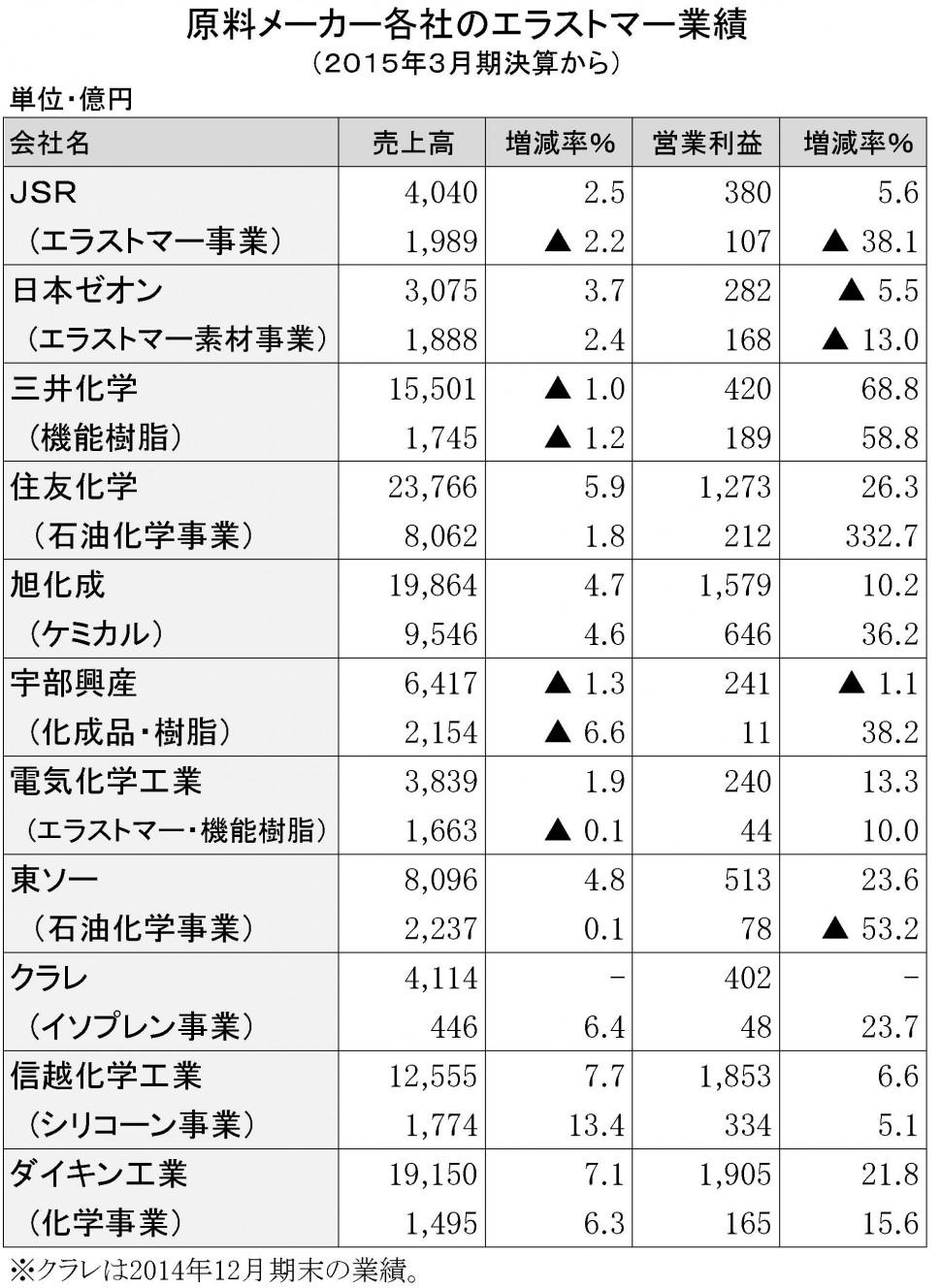 2015年3月期 原料メーカーの業績