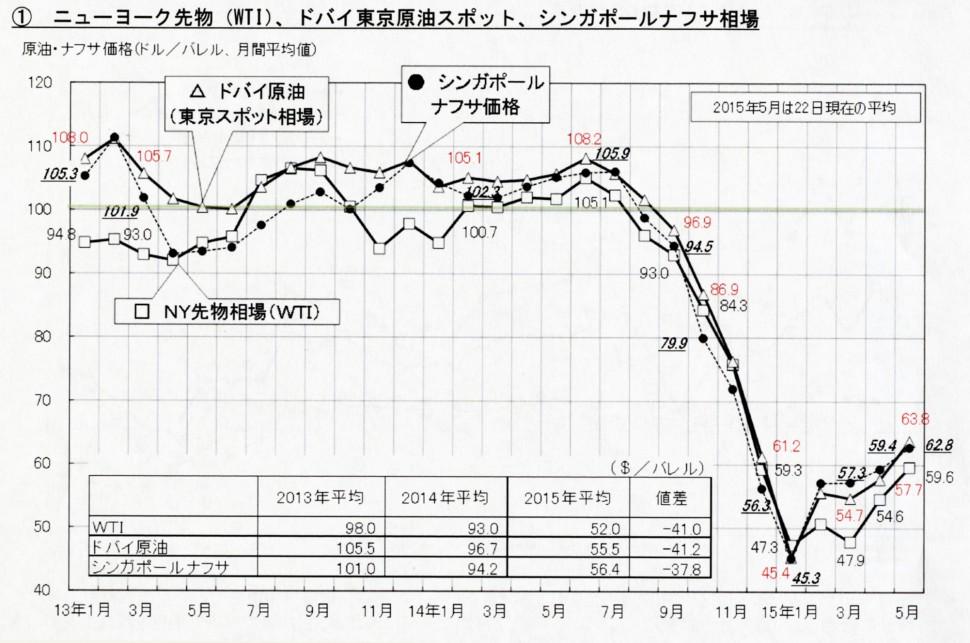 原油・ナフサ国際価格の推移