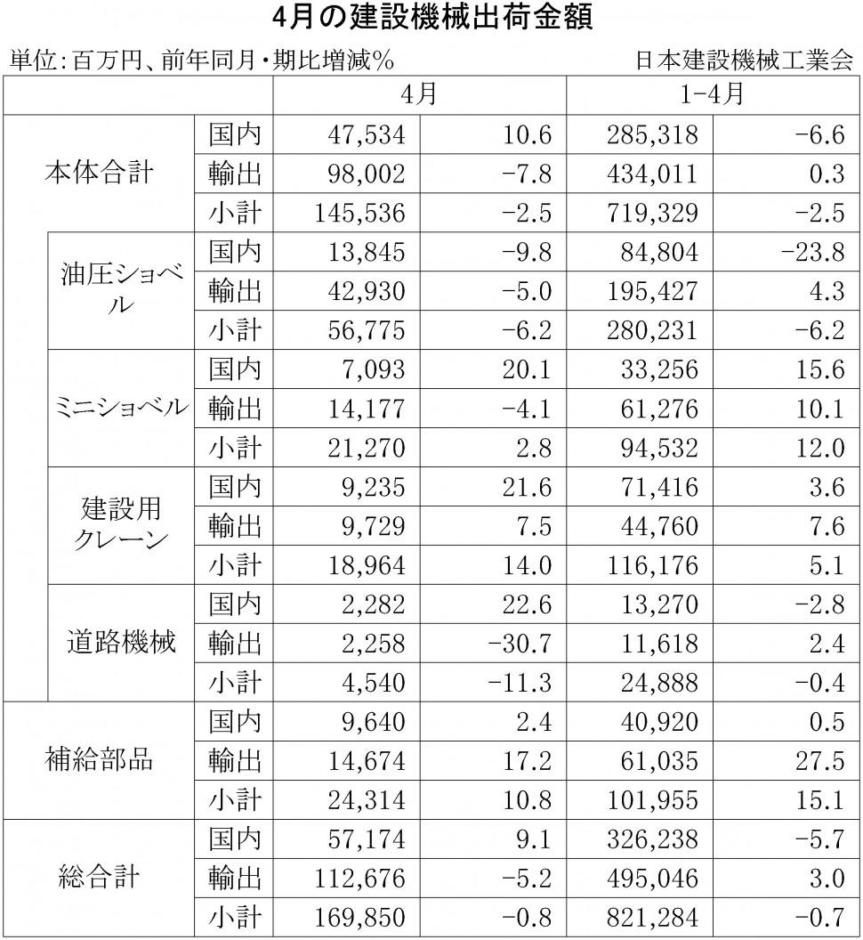 2015年4月の建設機械出荷金額