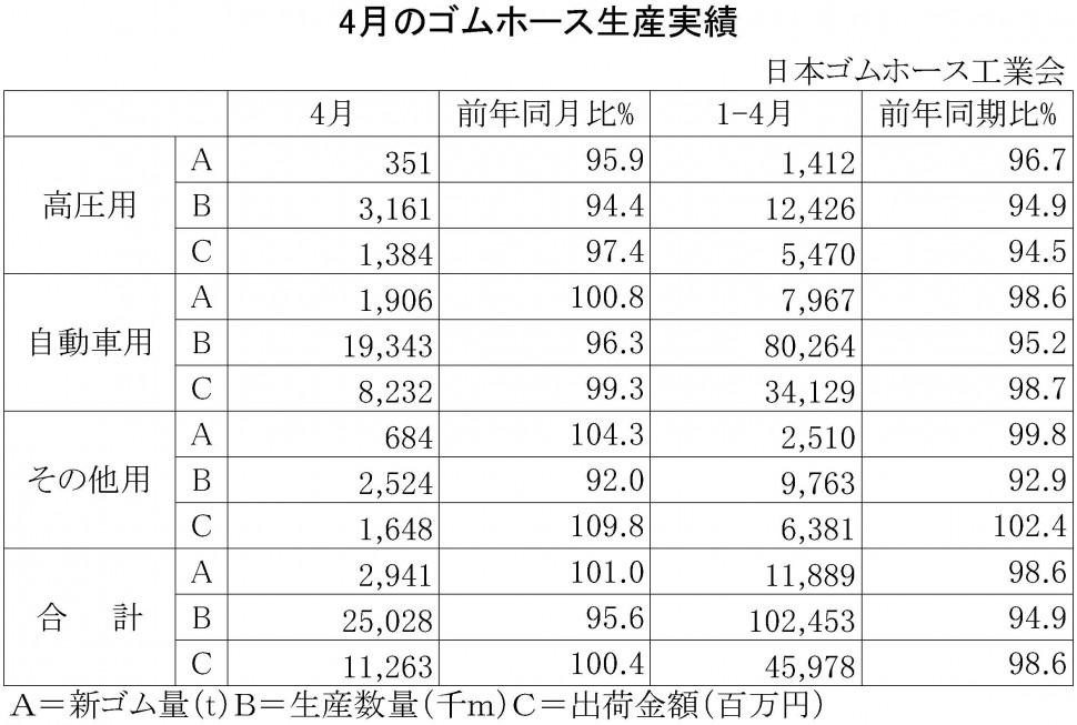 2015年4月のゴムホース生産実績