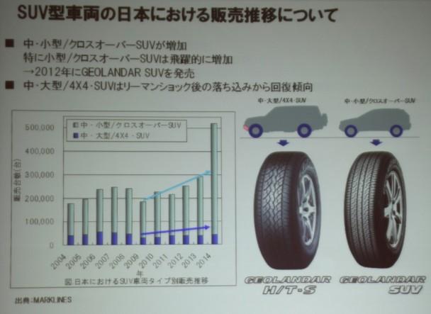 SUV型車両の日本における販売は増加している
