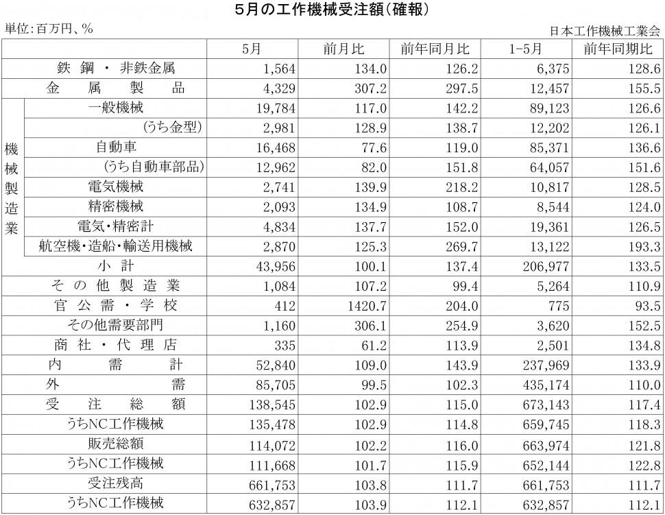 2015年5月の工作機械受注額(確報)