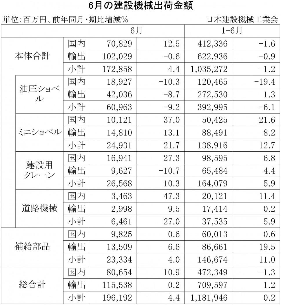 2015年6月の建設機械出荷金額