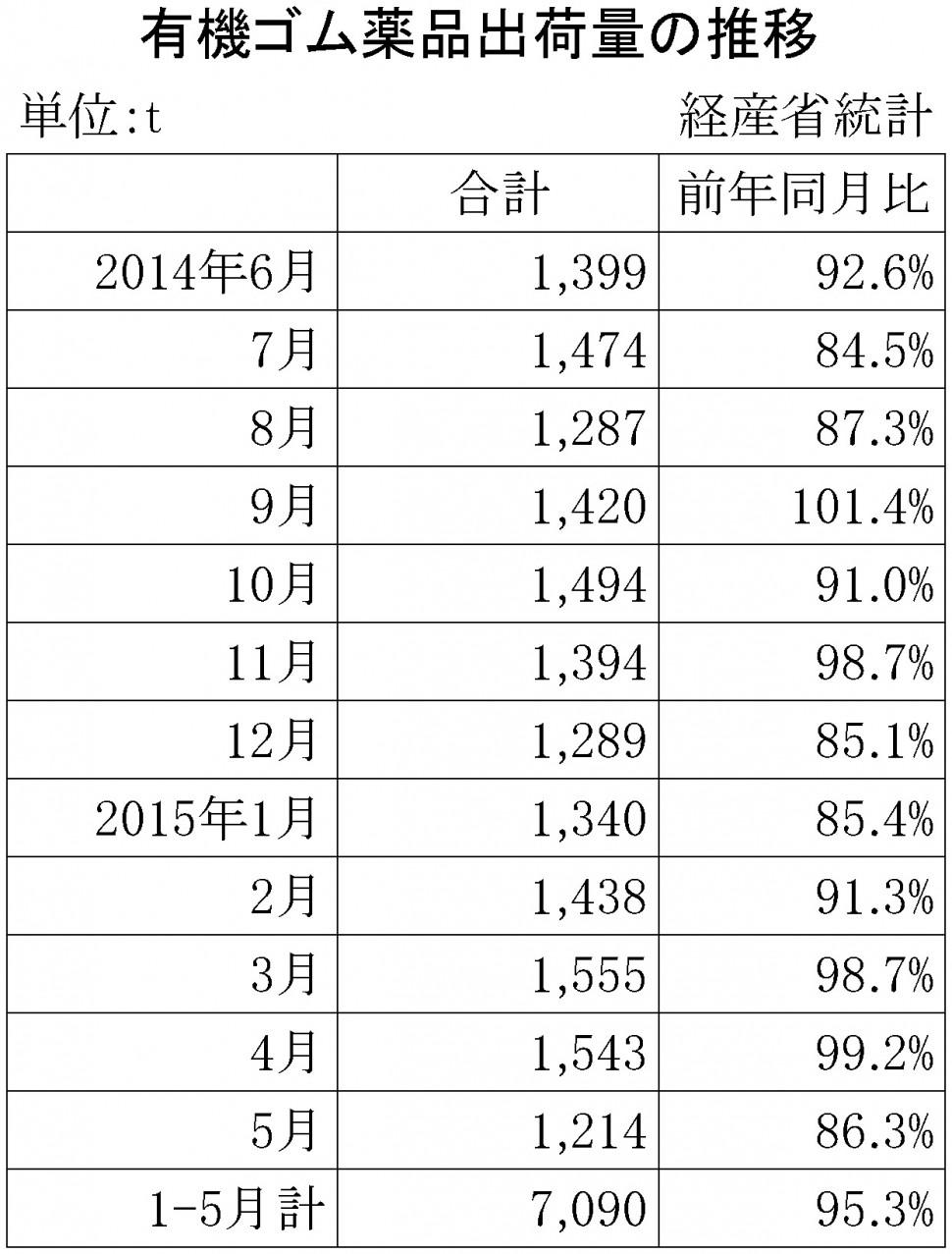 2015年5月のゴム薬品推移
