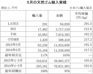 2015年5月の天然ゴム輸入実績