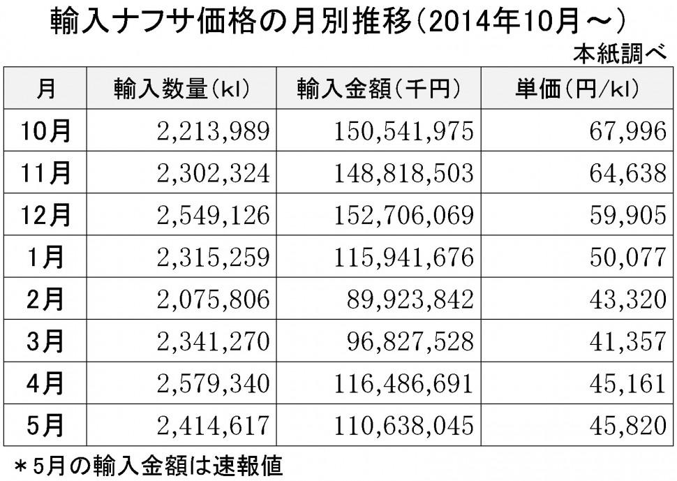 2015年5月の輸入ナフサ価格