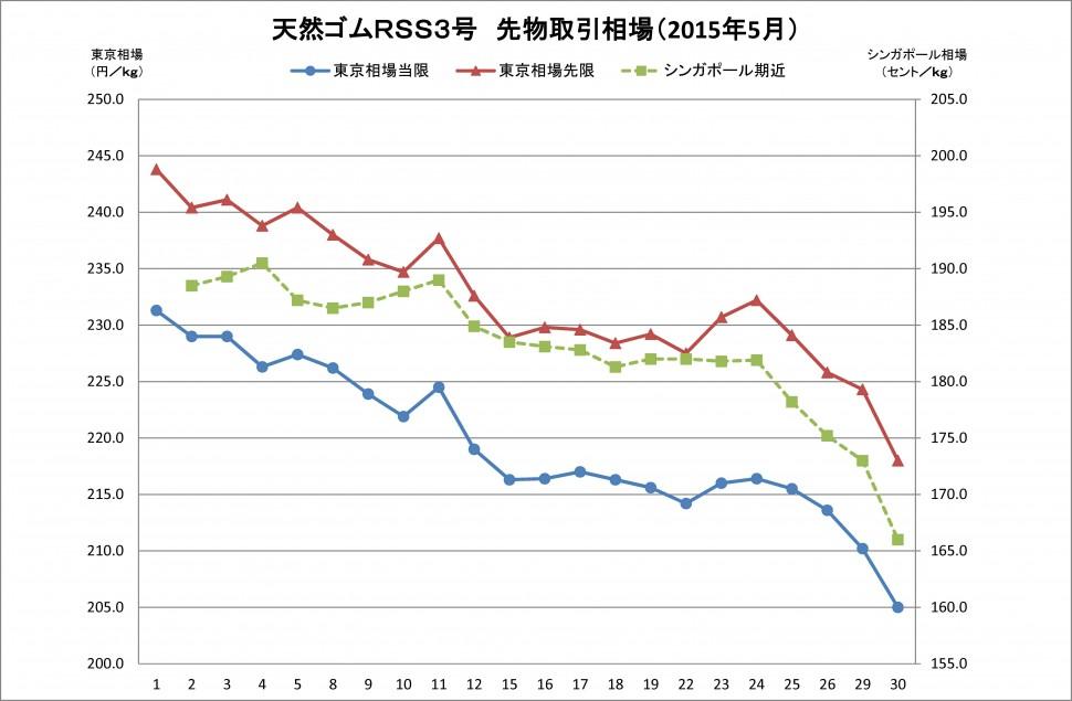2015-06月東京SGPゴム相場