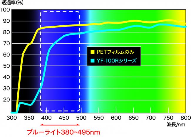 「YF-Rシリーズ」の波長カット性能曲線