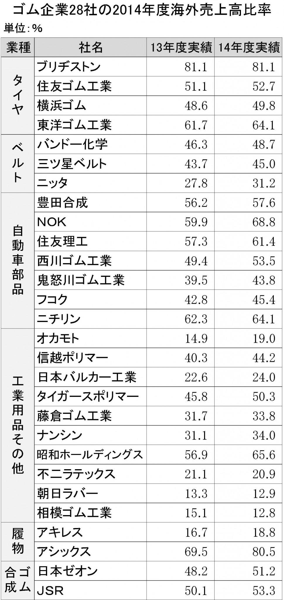 ゴム企業28社の2014年度海外売上高比率
