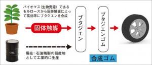 バイオマスを原料とした合成ゴム(ブタジエンゴム)合成のイメージ