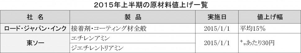 2015上期値上げ一覧_原材料