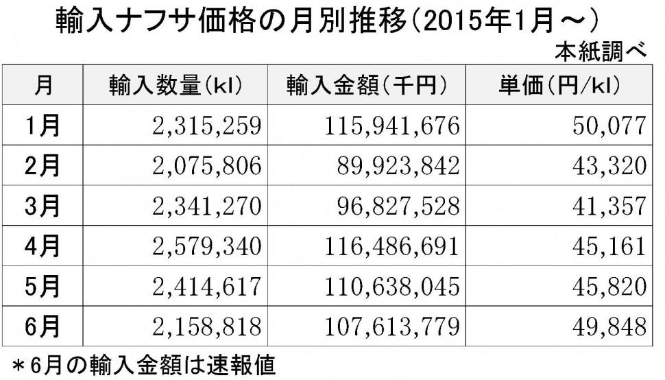 2015-6月の輸入ナフサ価格