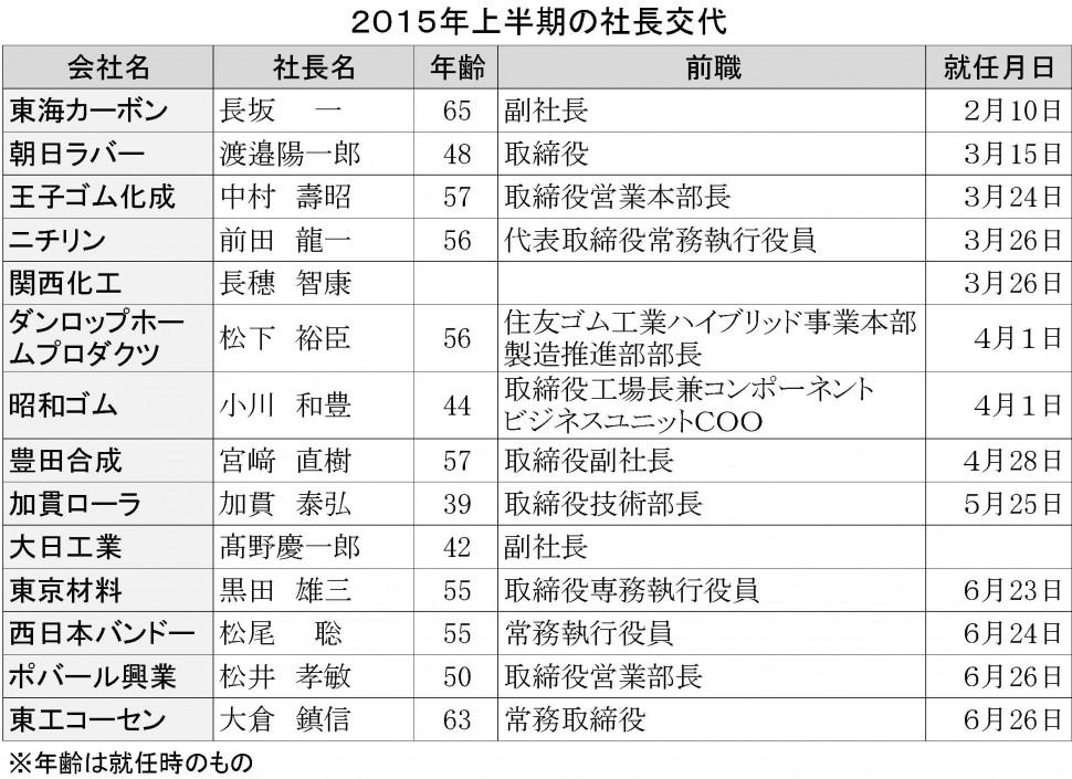 2015年上半期の社長交代