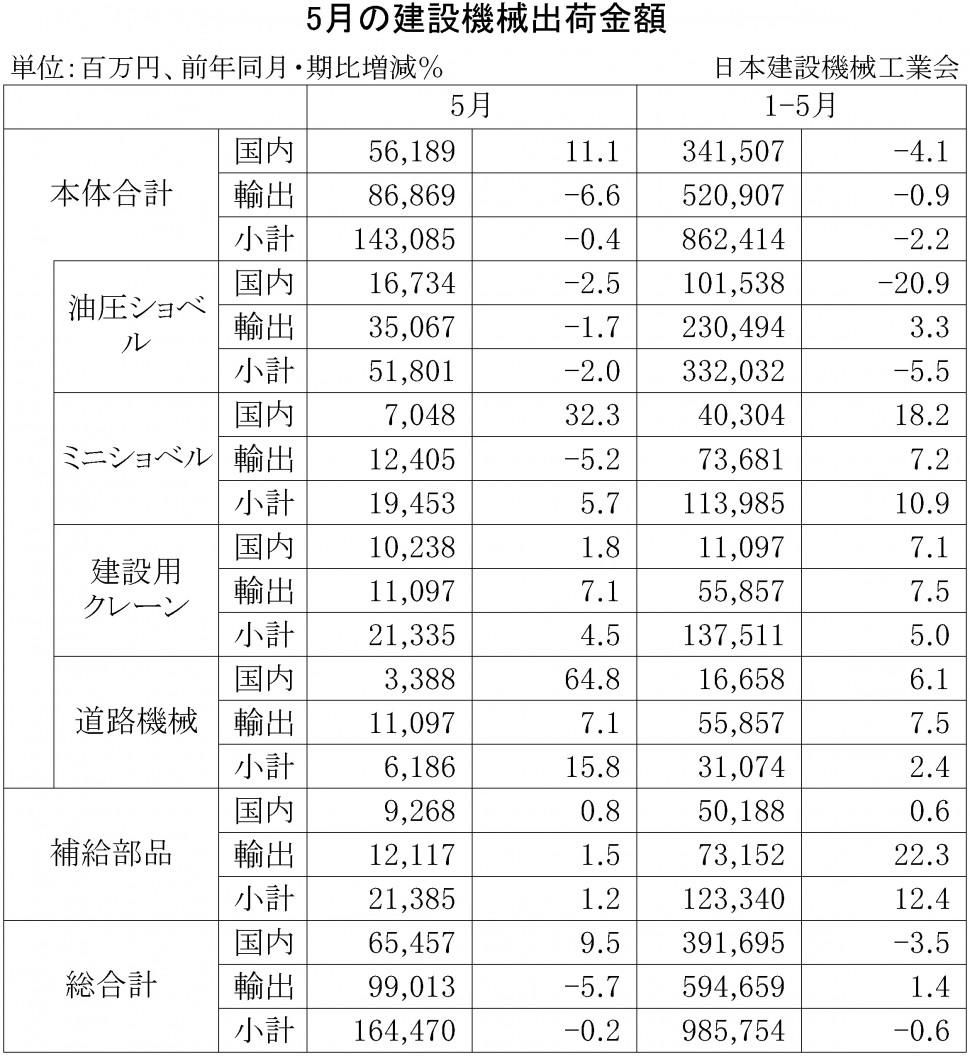 2015年5月の建設機械出荷金額