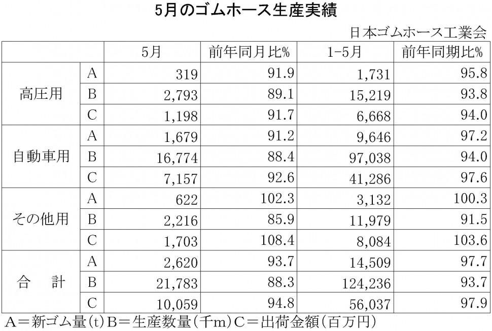 2015年5月のゴムホース生産実績