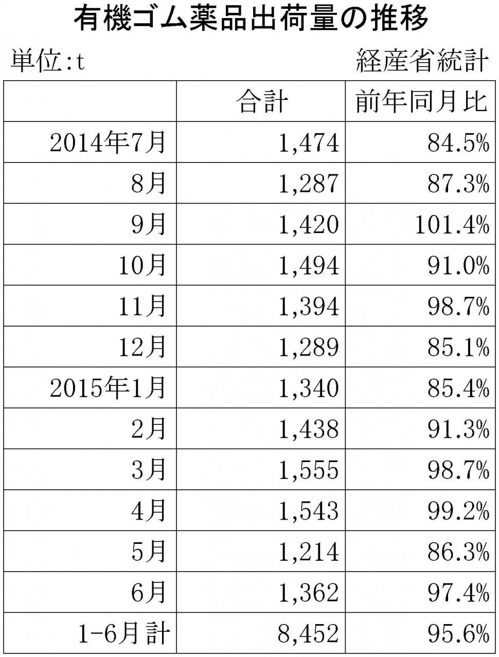 2015年6月のゴム薬品推移